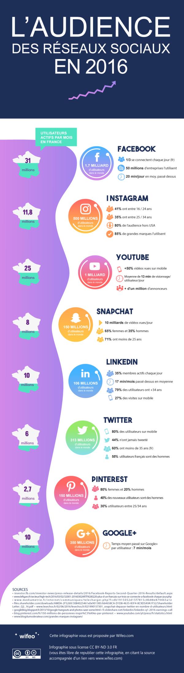 chiffres-reseaux-sociaux-2016-conseil-tpe-pme-digital-morlaix-monsieur-commerce