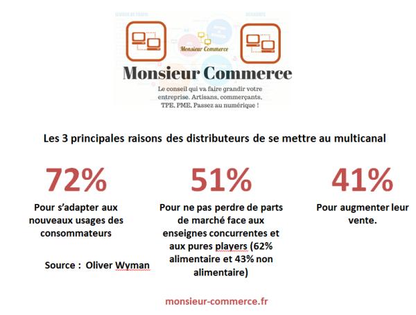 Monsieur Commerce Conseils Morlaix - princiaples rasions du multicanal.PNG