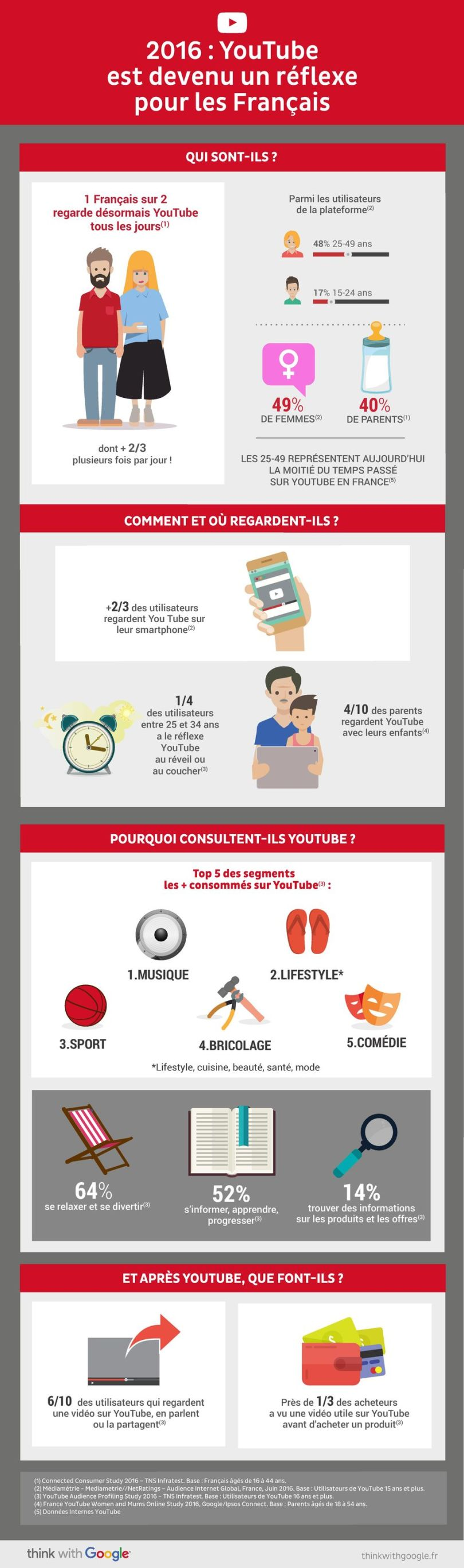 infographie-you-tube-monsieur-commerce