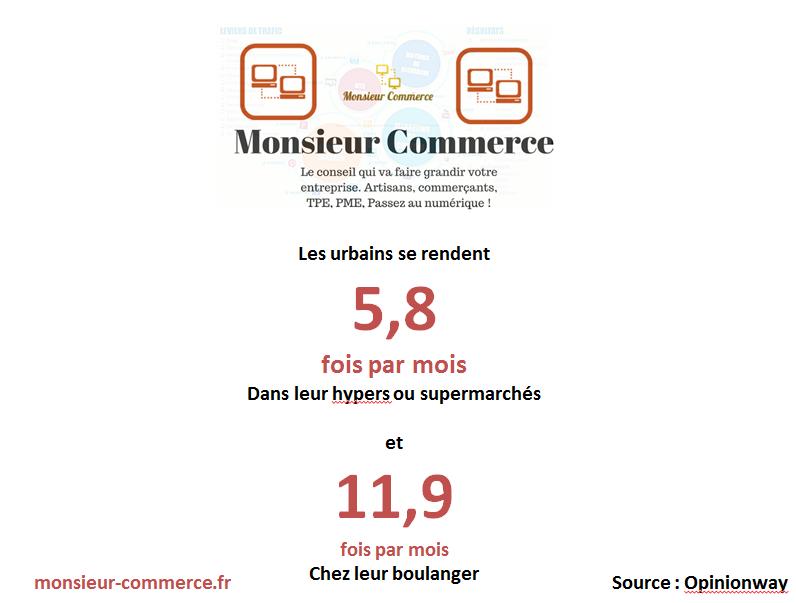 infographie_frequentation_hypermarche_et_boulangerie-par-monsieur-commerce