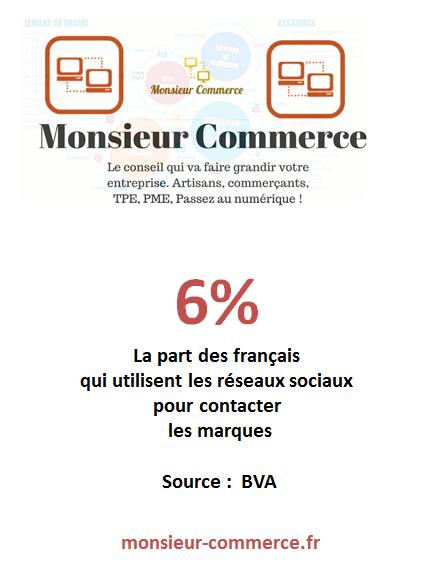 impact-des-reseaux-sociaux-en-france-infographie-monsieur-commerce