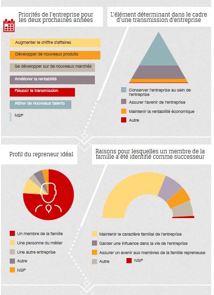 Infographie conseil transmission entreprise