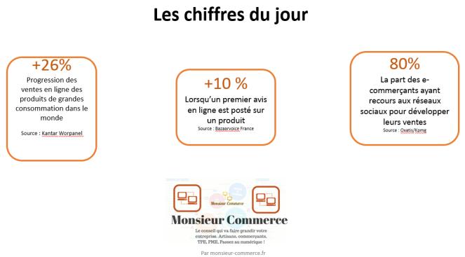 Infographie e-commerce monsieur Commerce conseil commerçants artisans internet