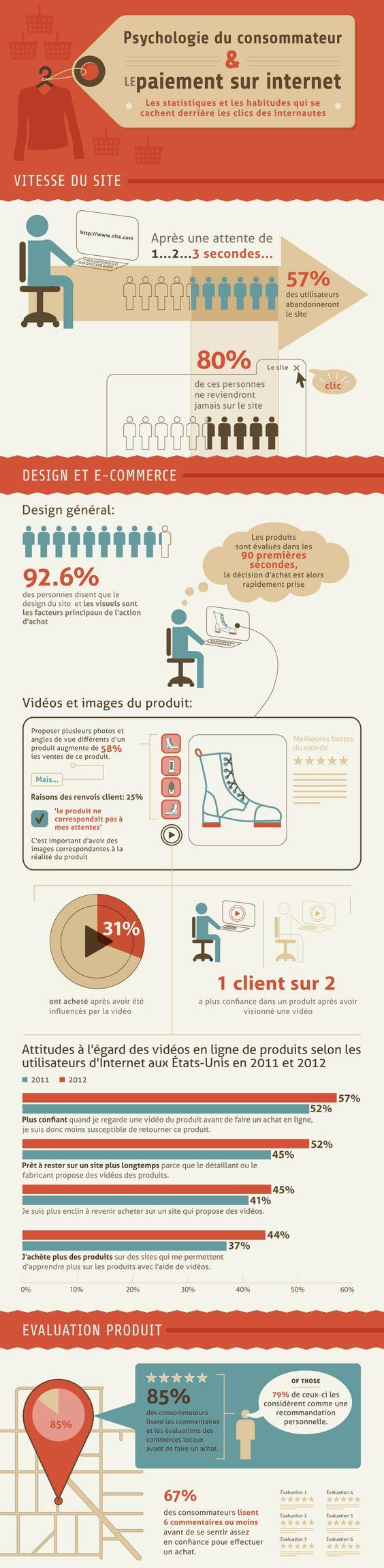 Infographie Le Paiement en ligne et comportements consommateur- Monsieur Commerce Conseils TPE-PME